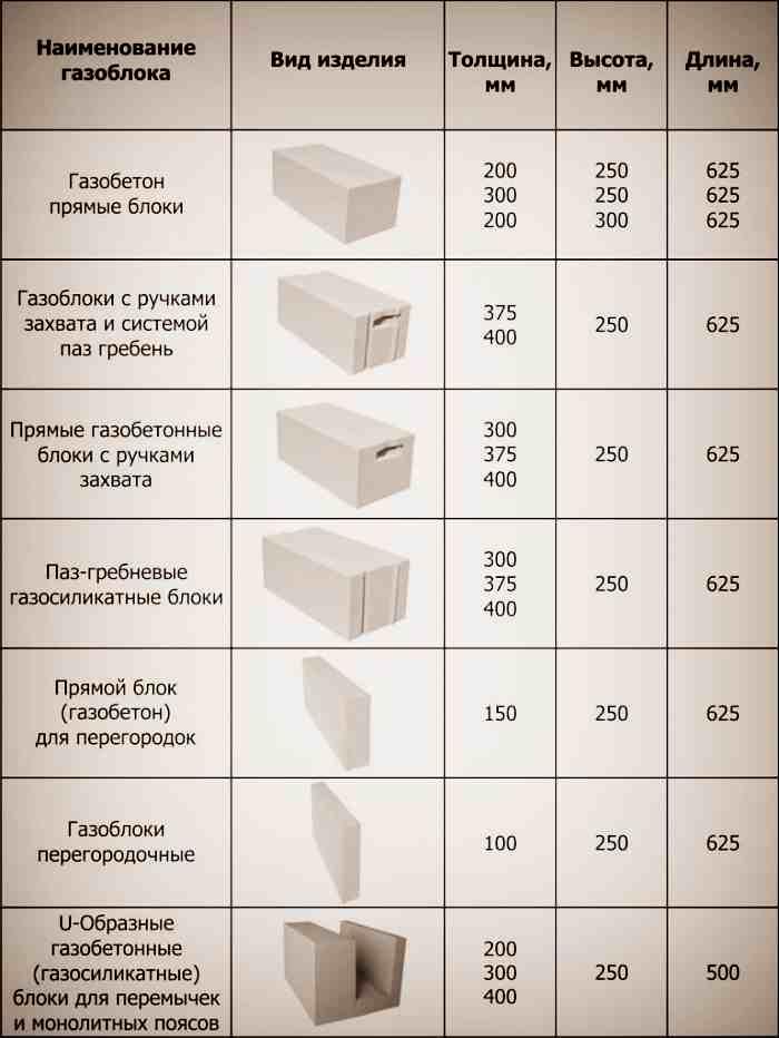 Форма газобетонных блоков