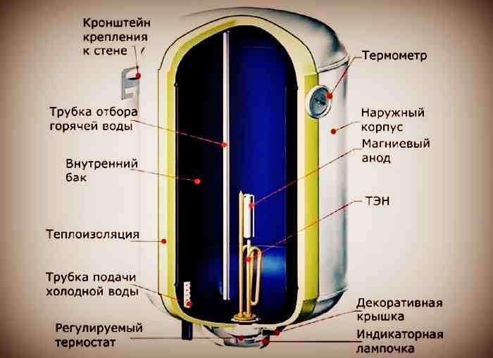 Устройство накопительного электроводонагревателя