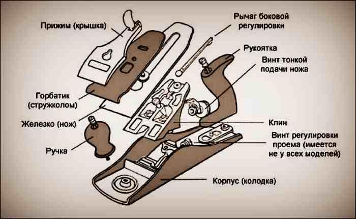Устройство металлического рубанка