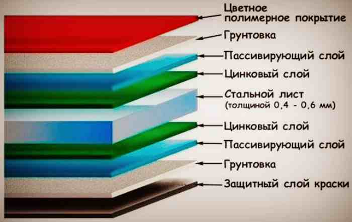 Структура маталлочерепицы