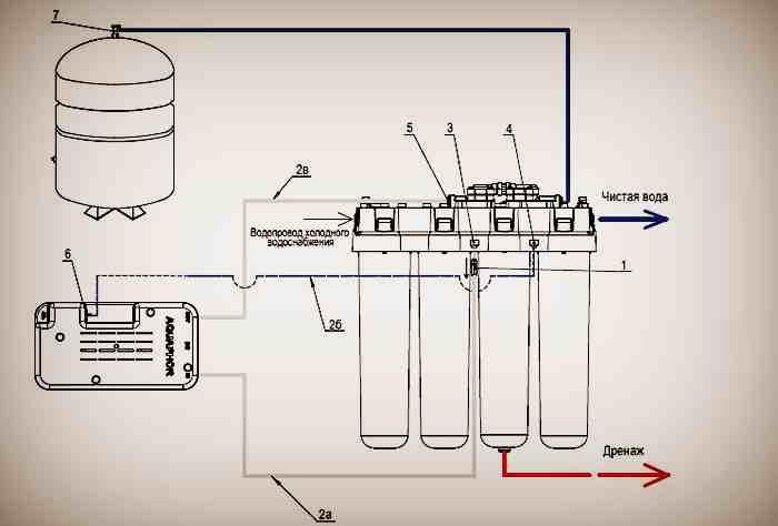 Установка и устройство фильтра для воды под мойку