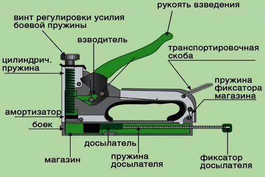 Схема устройства степлера