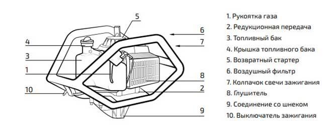 Устройство мотобура