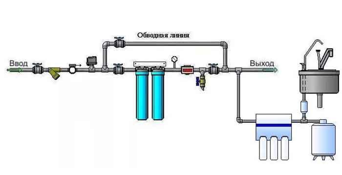 Схема установки магистрального фильтра